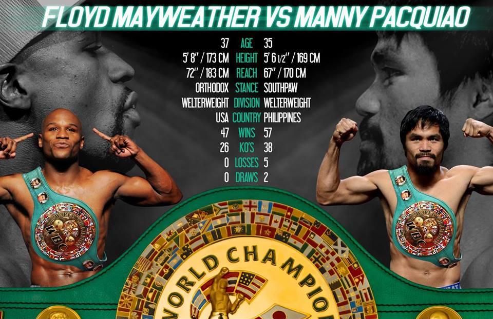 Pacquiao vs mayweather date